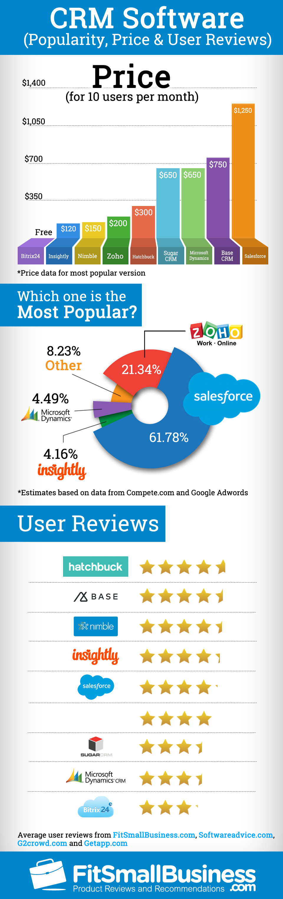Infographic: CRM software popularity and price | MyCustomer