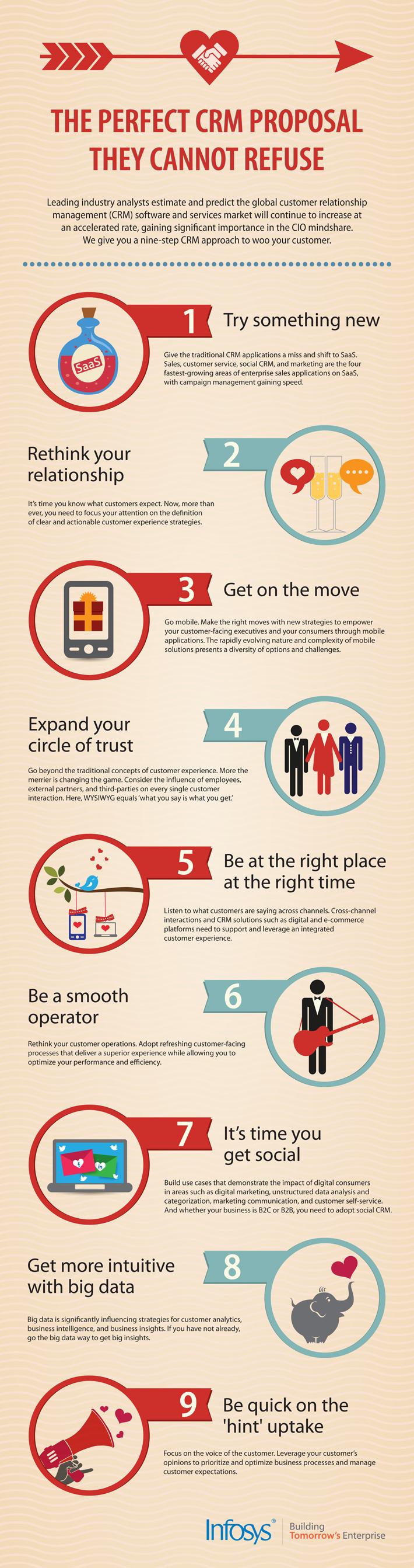 Proposal on customer relationship management