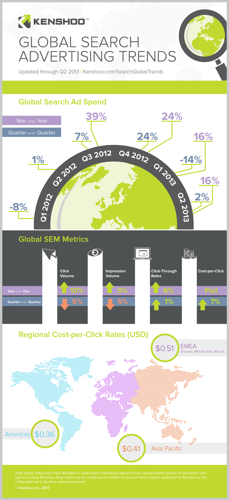 Infographic: Global search advertising trends | MyCustomer