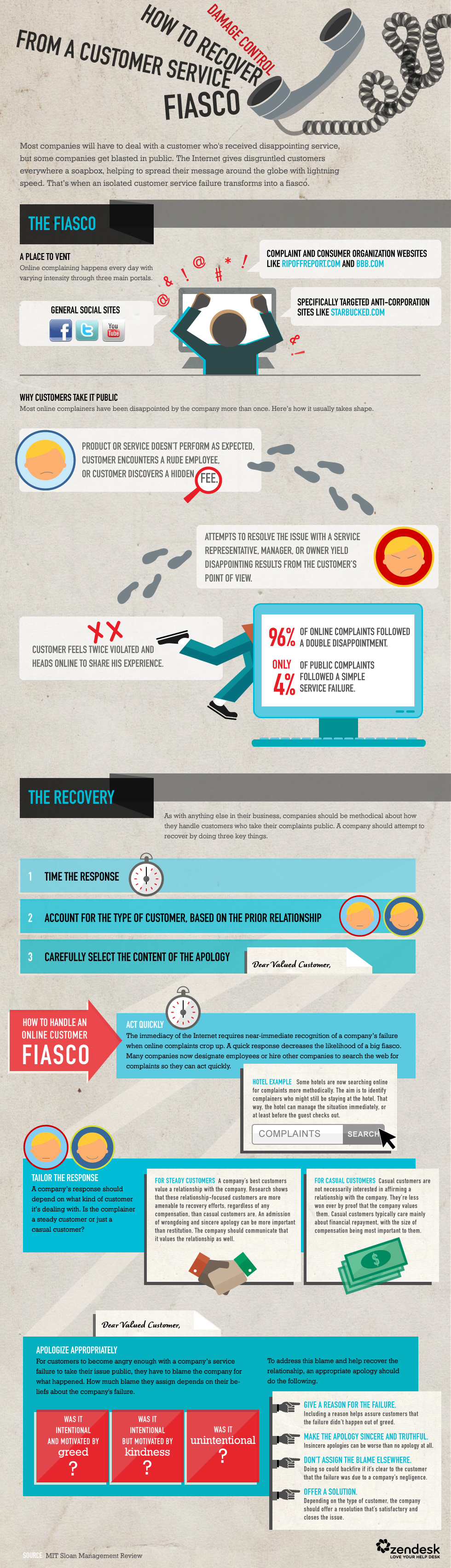 Infographic: Advice on damage control of online complaints
