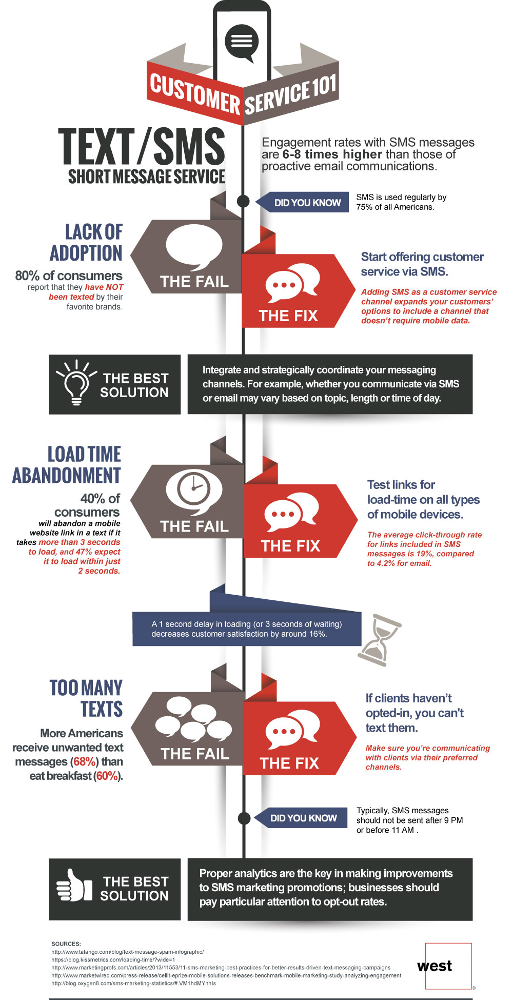 Infographic  Sms Customer Service 101