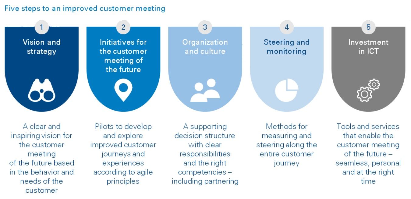 What Is The Customer Meeting Of The Future And How Do
