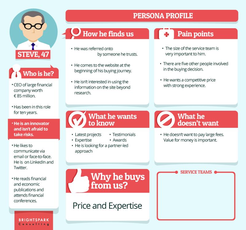 Four sample buyer personas - and what we can learn from them ...