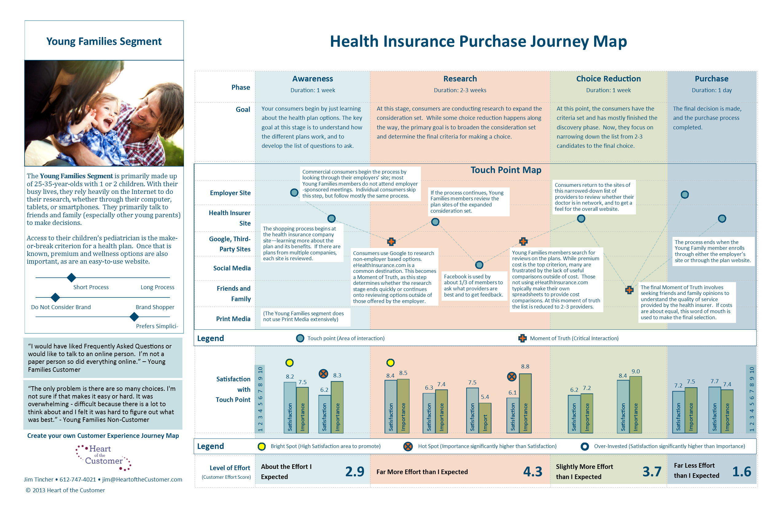 Nine sample customer journey maps – and what we can learn from them