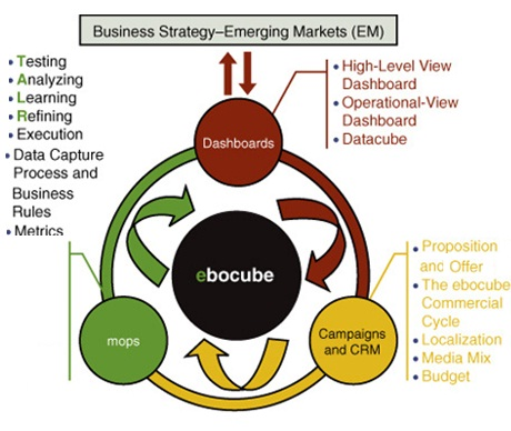 sbi customer relationship management