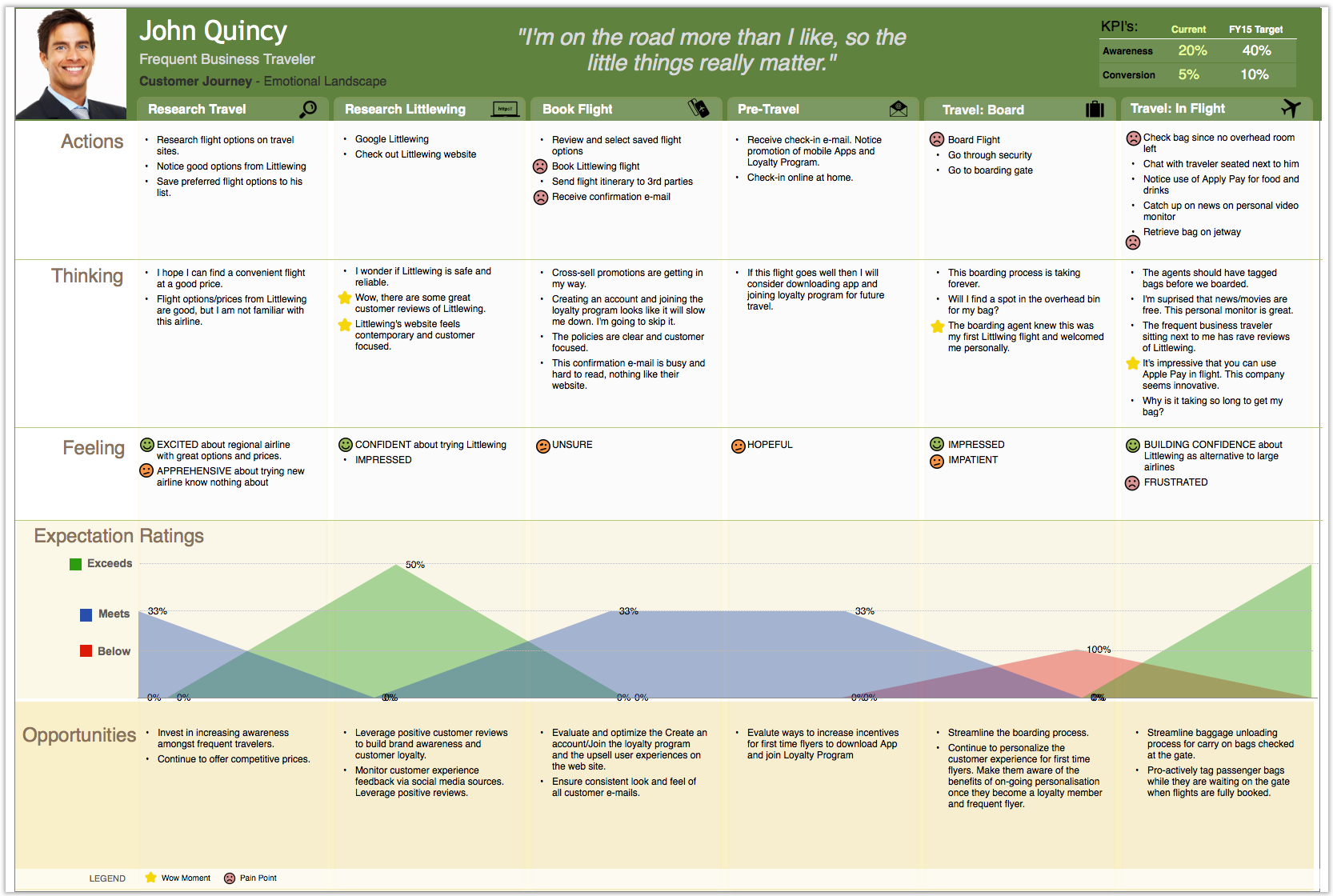 Nine Sample Customer Journey Maps And What We Can Learn From Them - Customer journey map template