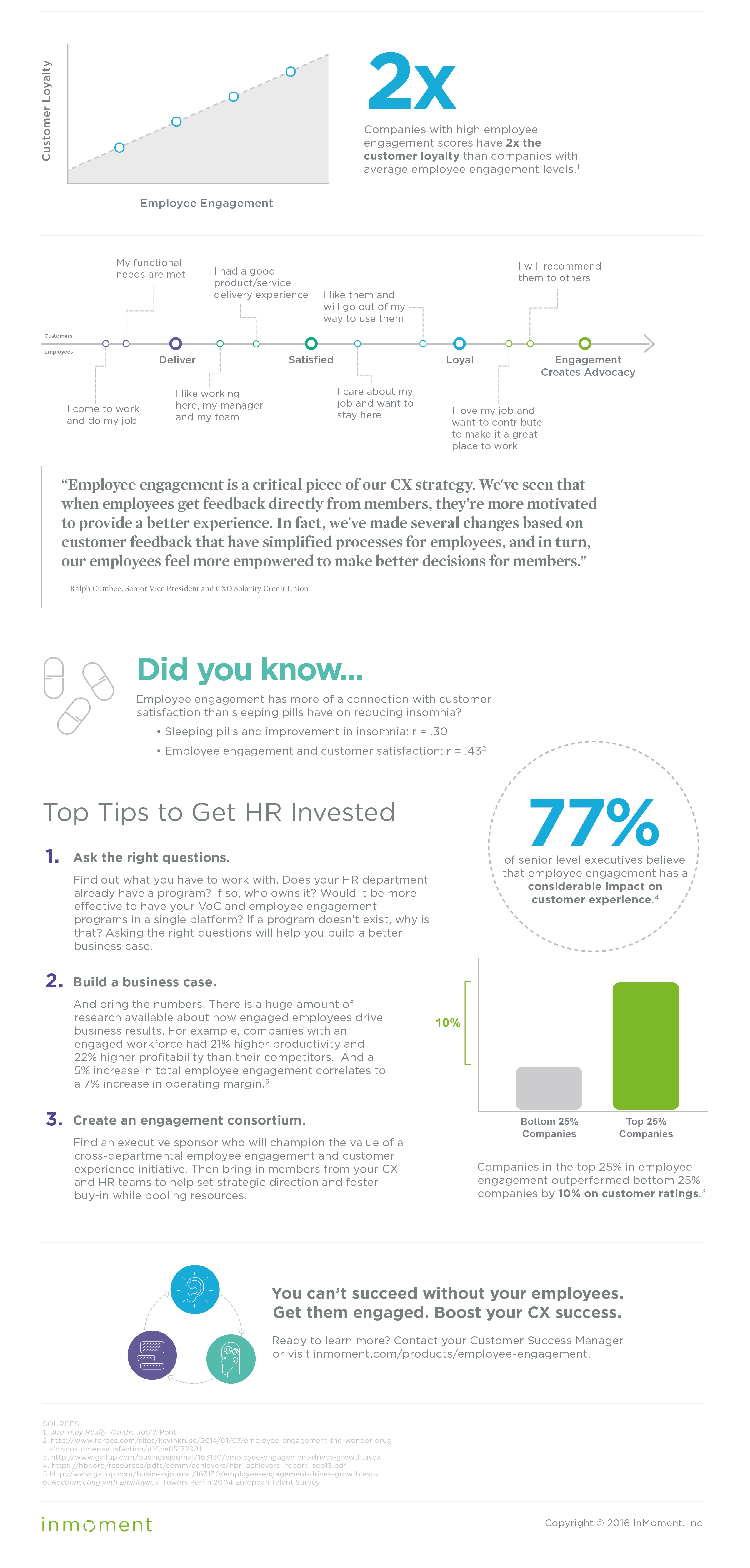 infographic  how employee engagement boosts cx success
