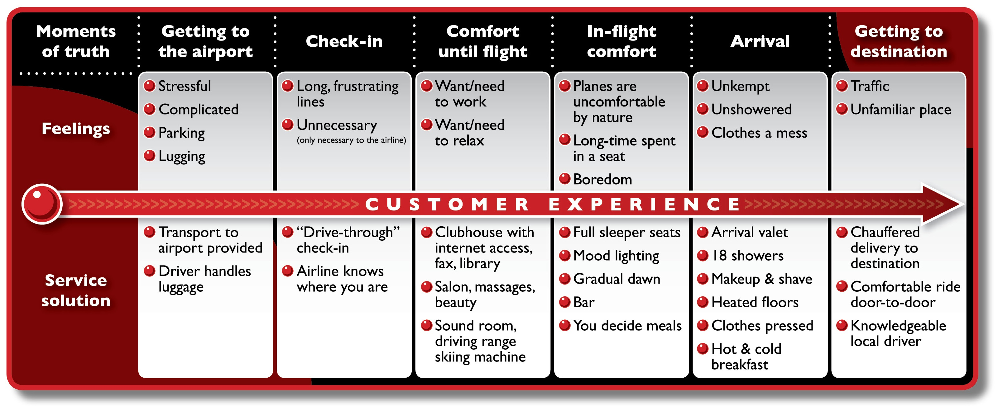 Customer Journey Mapping Vs Process Design Do You Know