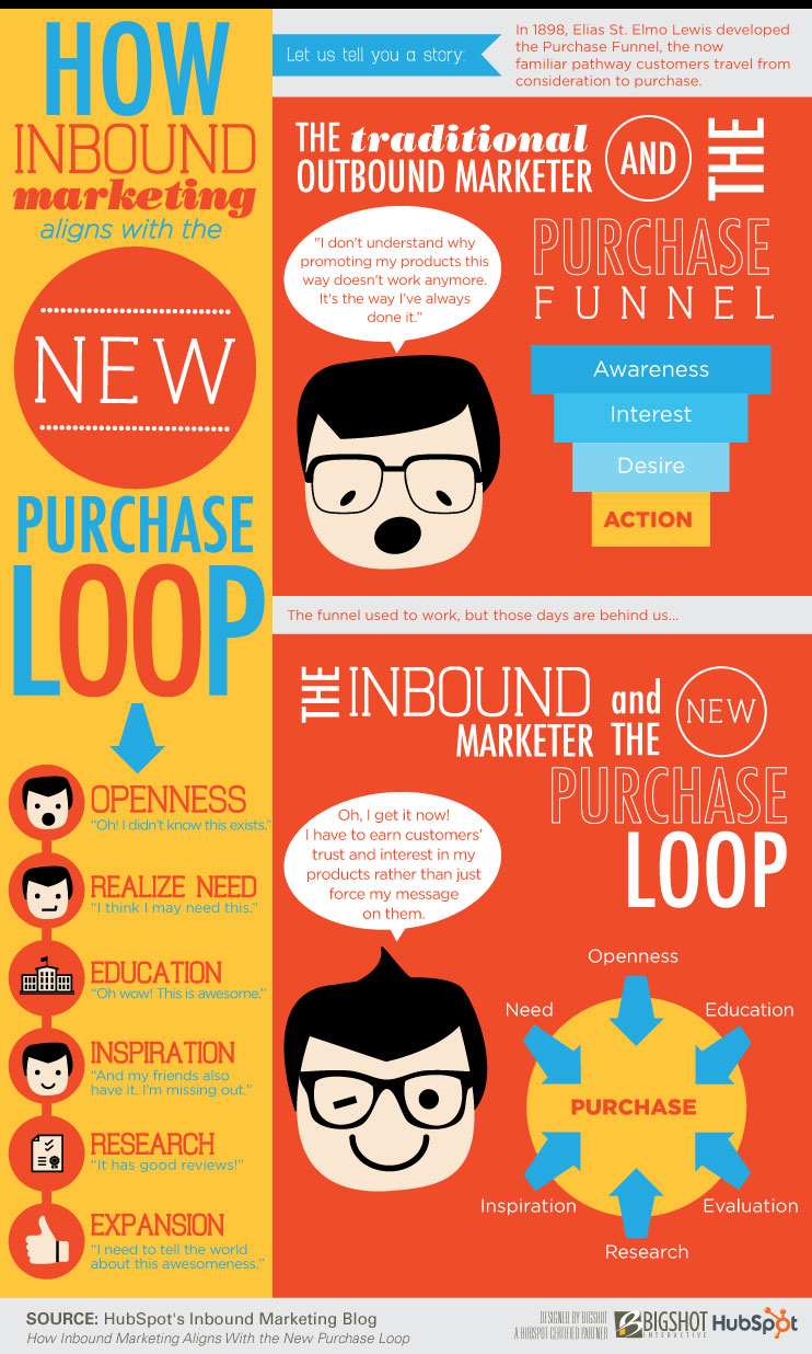 Infographic: Inbound marketing and the purchase funnel | MyCustomer