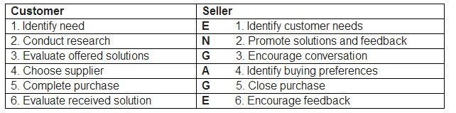 Customer centric selling how to build a successful sales process restructuring your sales process to suit customer needs can really improve your business not only can you create more harmonious relationships with your sciox Choice Image