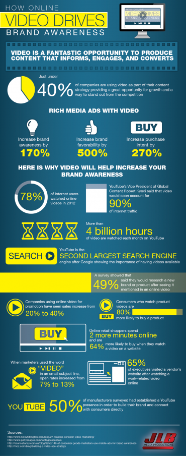 Most Likely To Questions >> Infographic: How online video drives awareness   MyCustomer