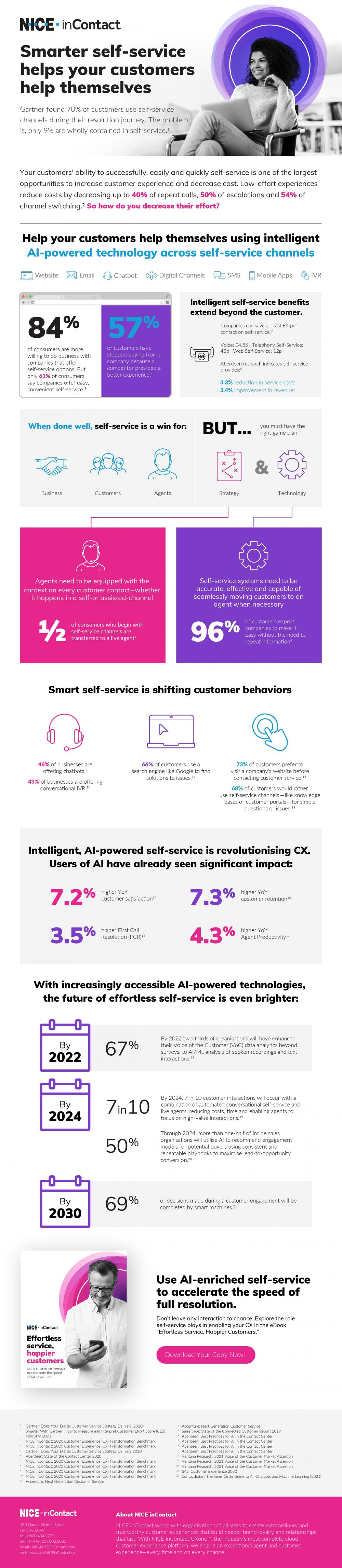 Infographic: chatbots