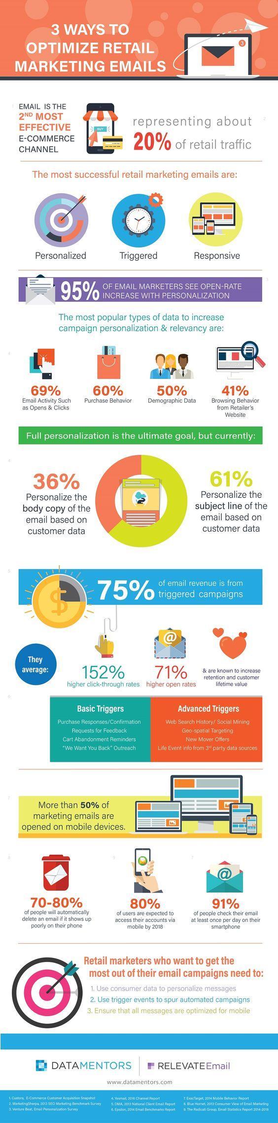 Retail Email Marketing