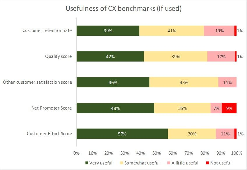 Usefulness of CX benchmarks