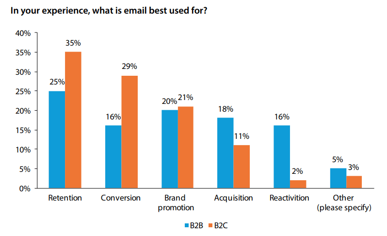 email for retention