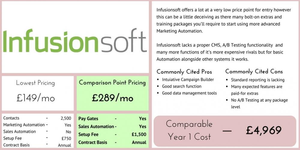 Infusionsoft marketing automation comparison