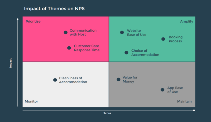 An example of how Chattermill uses NPS comments to prioritise