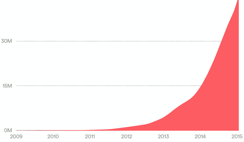 Airbnb Growth Rate