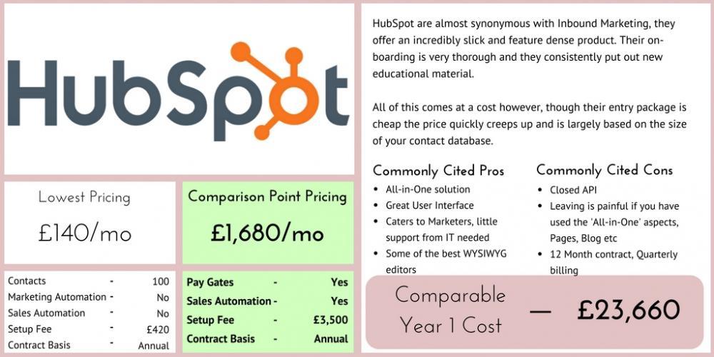 HubSpot Marketing Automation Comparison