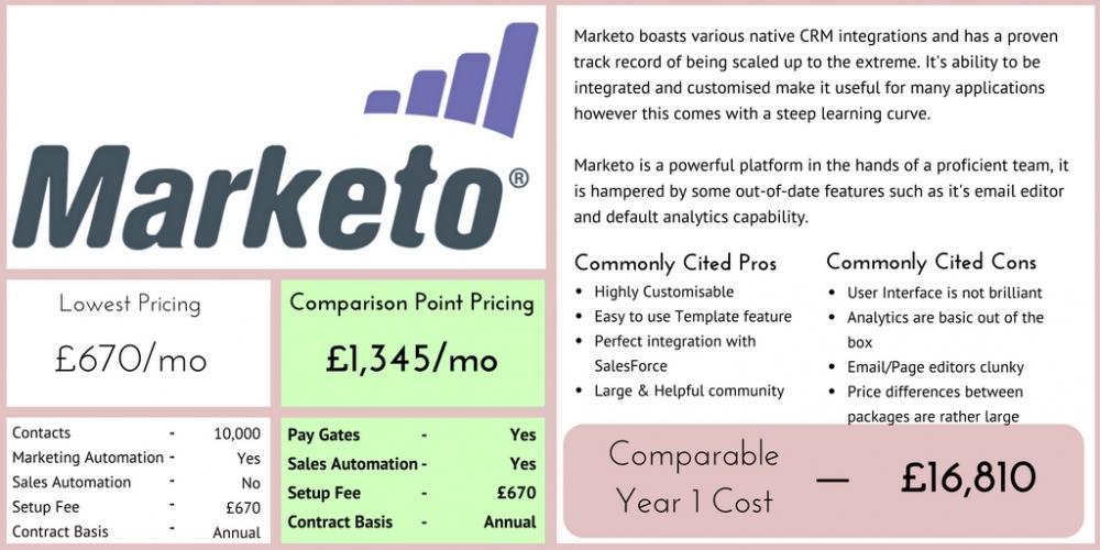 Marketo Marketing Automation Comparison
