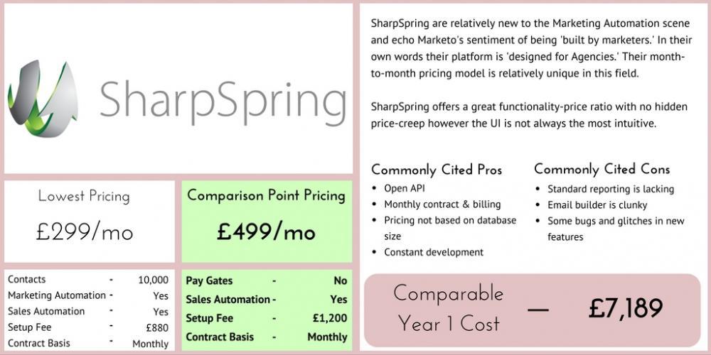 SharpSpring Marketing Automation Comparison