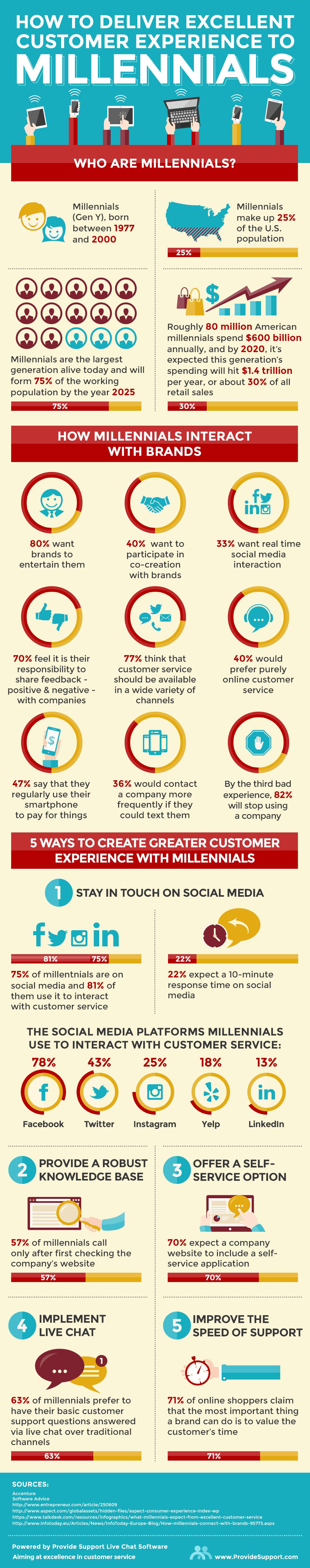 Millennials statistics