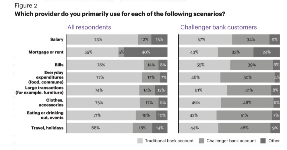 Challenger bank customer still favour traditional banking brands for important transactions like salary or mortgage payments