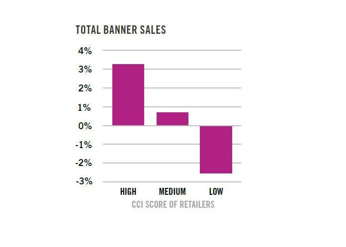 Banner sales