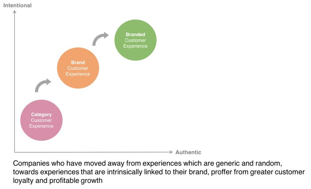 Branded customer experiences