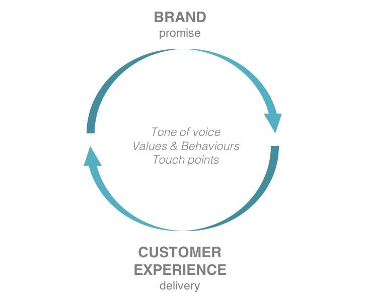 Branded customer experiences 2