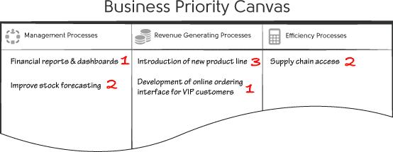 KPI 3