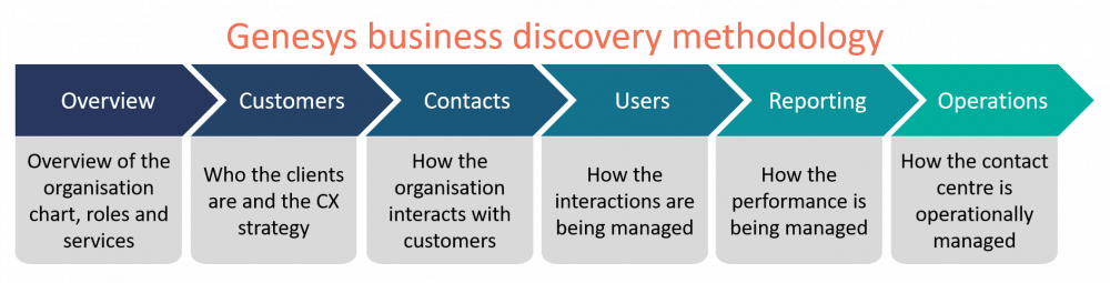 Genesys' business discovery methodology