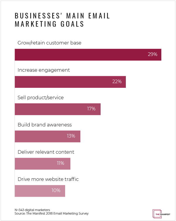 Email Marketing Goals