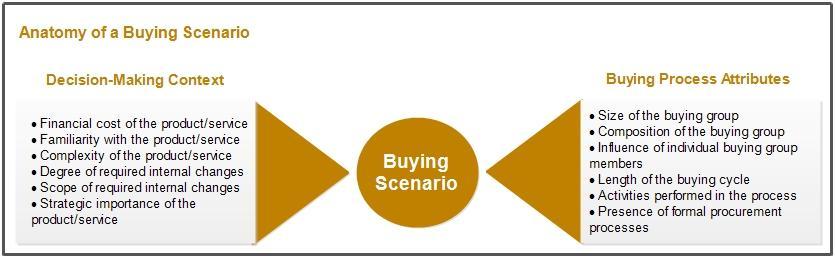 Buying scenario