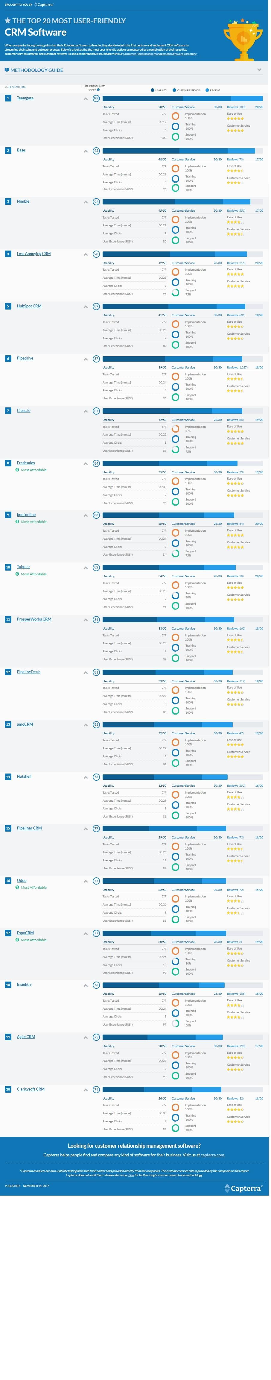 Capterra Top 20 user friendly CRM Winter 2017 infographic