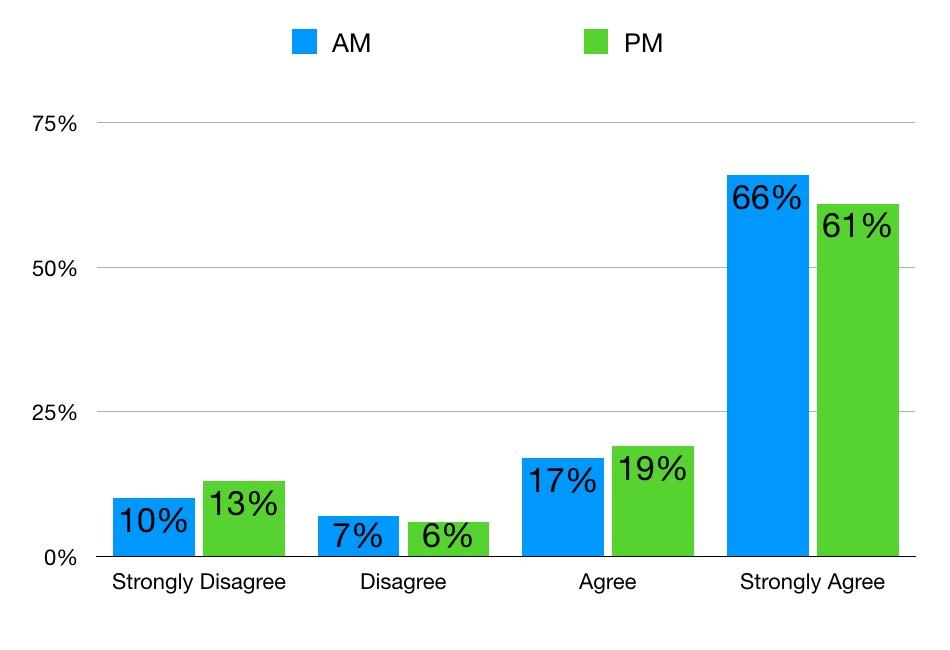 customer effort score by time of day
