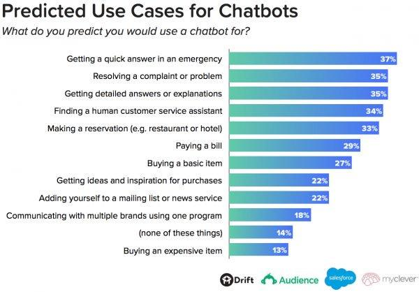 Chatbot predicted use case