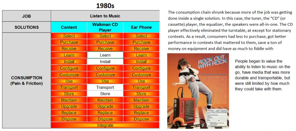 Consumption chain