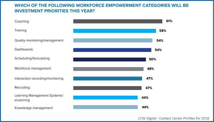 Workforce priorities