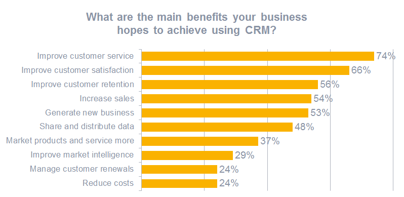 CRM requirements 2011