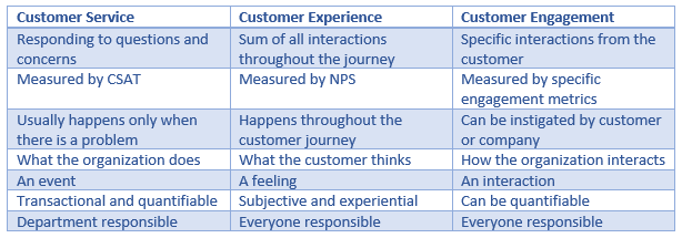 Customer Service, Experience and Engagement Comparison