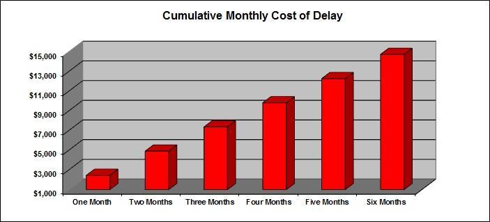 Cumulative cost of delay