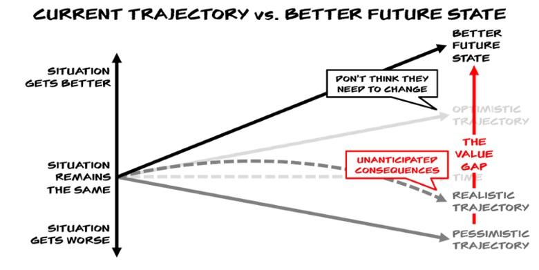 Current trajectory