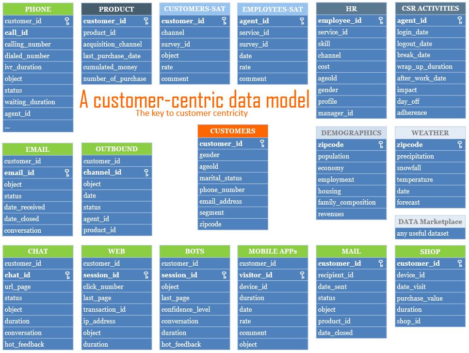 Customer-centric data model