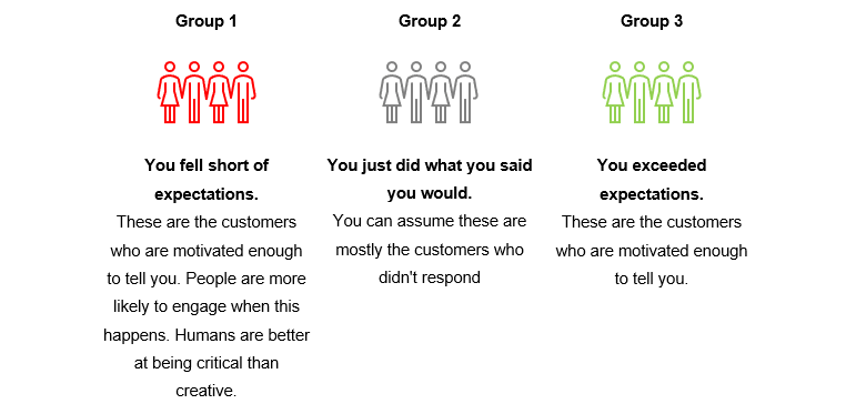 Grouping customers by their experience