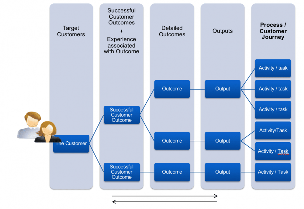 Customer outcome driven structure