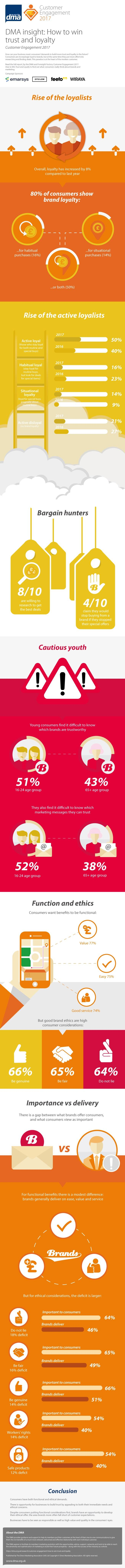Loyalty infographic