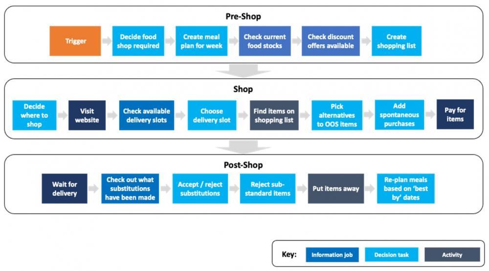 Customer Jobs for Completing an Online Supermarket Shop