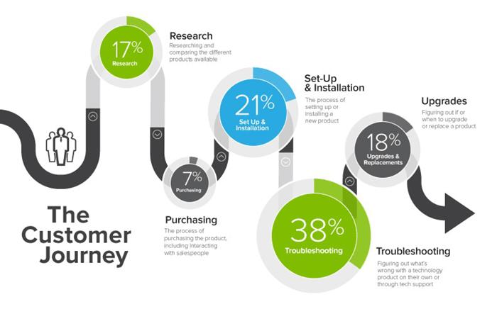 Tech customer journey