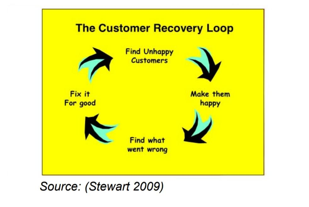Customer recovery loop